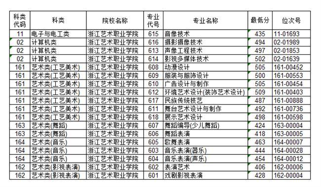 2020dan独考试zui低投档分.png